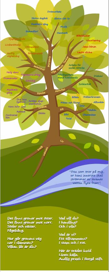 En grafisk bild av ett träd med löv av olika former av andlig fördjupning.